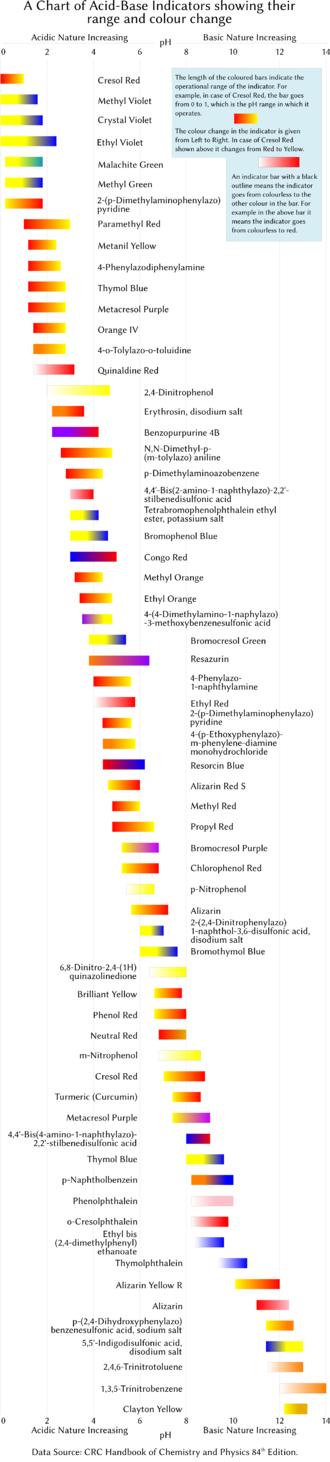 PH indicator - pH indicators: a graphic view