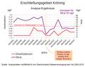 Adlkofen - Erschließungsgebiet Kröning - Analyse-Ergebnisse 2004-2013.png