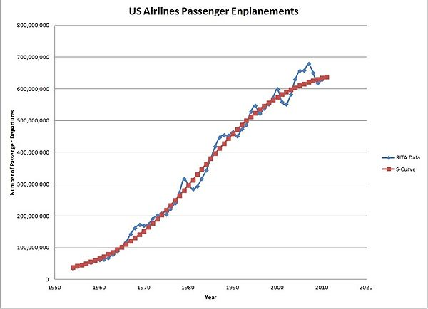 Potential Kilometers per International Flight