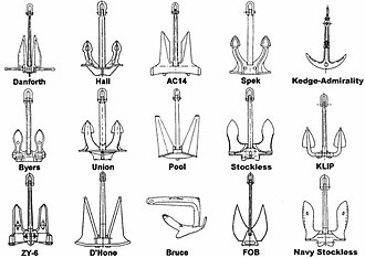 Anchor - Diagram of various types of anchors, including Danforth, Hall, AC14, Spek, Kedge-Admiralty, Buyers, Union, Pool, Stockless, KLIP, ZY-6, D'Hone, Bruce, FOB, and Navy Stockless