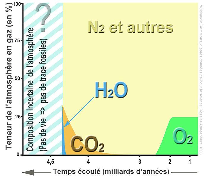 Le facteur limitatif 694px-Atmosph%C3%A8re_%C3%A9volution