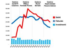 c500125274 Dinamica dell'indebitamento del Gruppo Telecom secondo i dati di bilancio