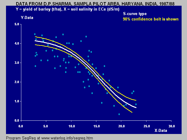Barley S-curve