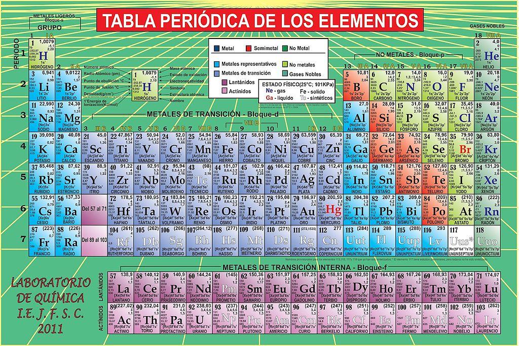 Quimica general tabla peridica de los elementos qumicos resultado de imagen para tabla periodica de los elementos quimicos urtaz Gallery
