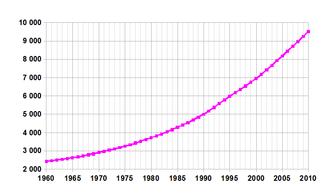 Demographics of Benin - Demographics of Benin, Data of FAO, year 2005 ; Number of inhabitants in thousands.