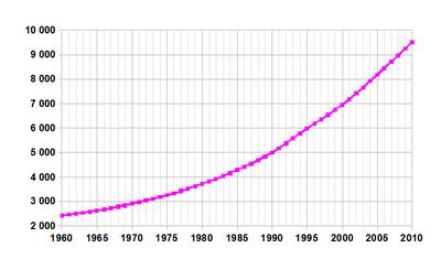 Perkembangan demografis dari 1961 hingga 2003 (sumber FAO, 2005). Jumlah dalam jutaan.