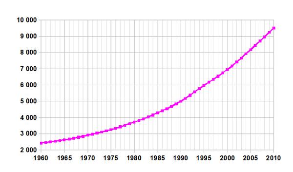 The Economic Activity of Benin