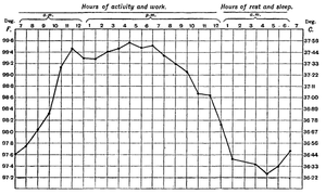 Chart showing diurnal variation in body temper...