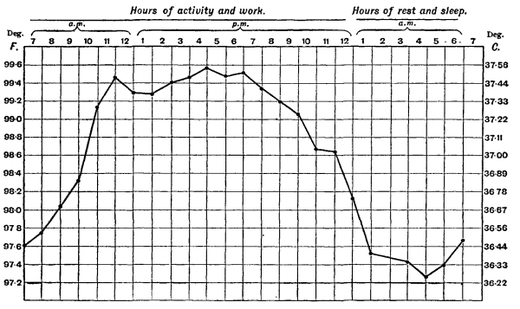 Human Body Temperature Wikiwand