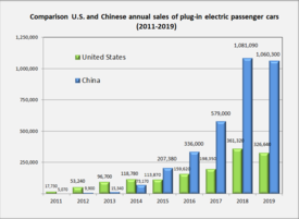 plug in electric vehicles in the united states wikipedia rh en wikipedia org