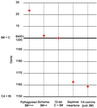 Musical temperament - Image: Comparison of twelve fifths