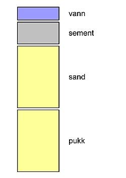 betong består av