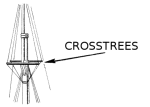 Crosstrees - Line art drawing of crosstrees.