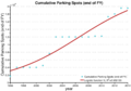 Cumulative DART parking spots (end of FY).png