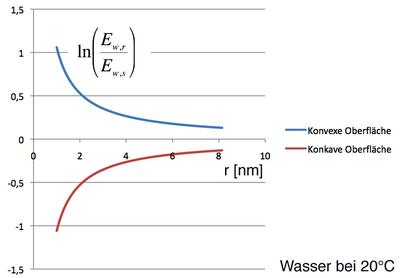 Dampfdruckerhöhung durch Oberflächenkrümmung.png