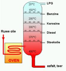 https://upload.wikimedia.org/wikipedia/commons/thumb/0/05/Destillatietoren_ruwe_olie.png/220px-Destillatietoren_ruwe_olie.png