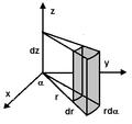 Divergenza in un sistema cilindrico di coordinate.png