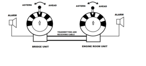 Engine order telegraph - Block diagram of the EOT signal system