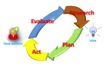4 steps loop of the Editor Growth and Contribution Program.