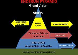 Devshirme - Enderûn pyramid