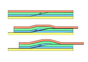 Thick-skinned deformation - Diagram of the evolution of a thrust-fault.