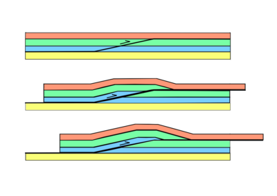 Diagram of the evolution of a fault-bend fold or 'ramp anticline' above a thrust ramp, the ramp links decollements at the top of the green and yellow layers Faultbendfold.png
