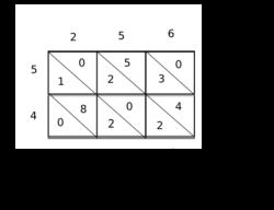 multiplication wikipedia