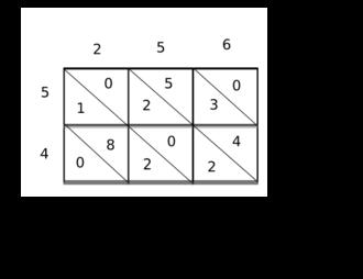 Multiplication - Image: Gelosia multiplication 45 256