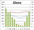 Gleno Klimadiagramm.png
