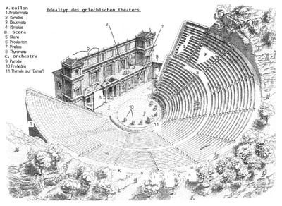 A blueprint of an Ancient Theatre. Terms are in Greek language and Latin letters.