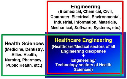 Healthcare Engineering Wikipedia