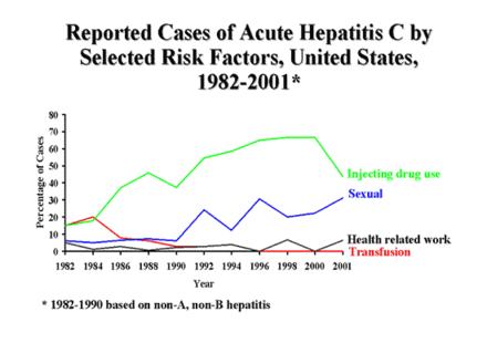hepatitt c smittefare