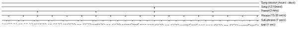Esquema idealizado del canto de una Bayena yubarta.Redibujado a partir de Payne, et al. (1983)