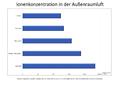 Ionenkonzentration Aussenraumluft.png