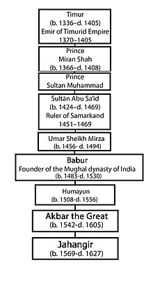 jahangirs genealogical order up to timur