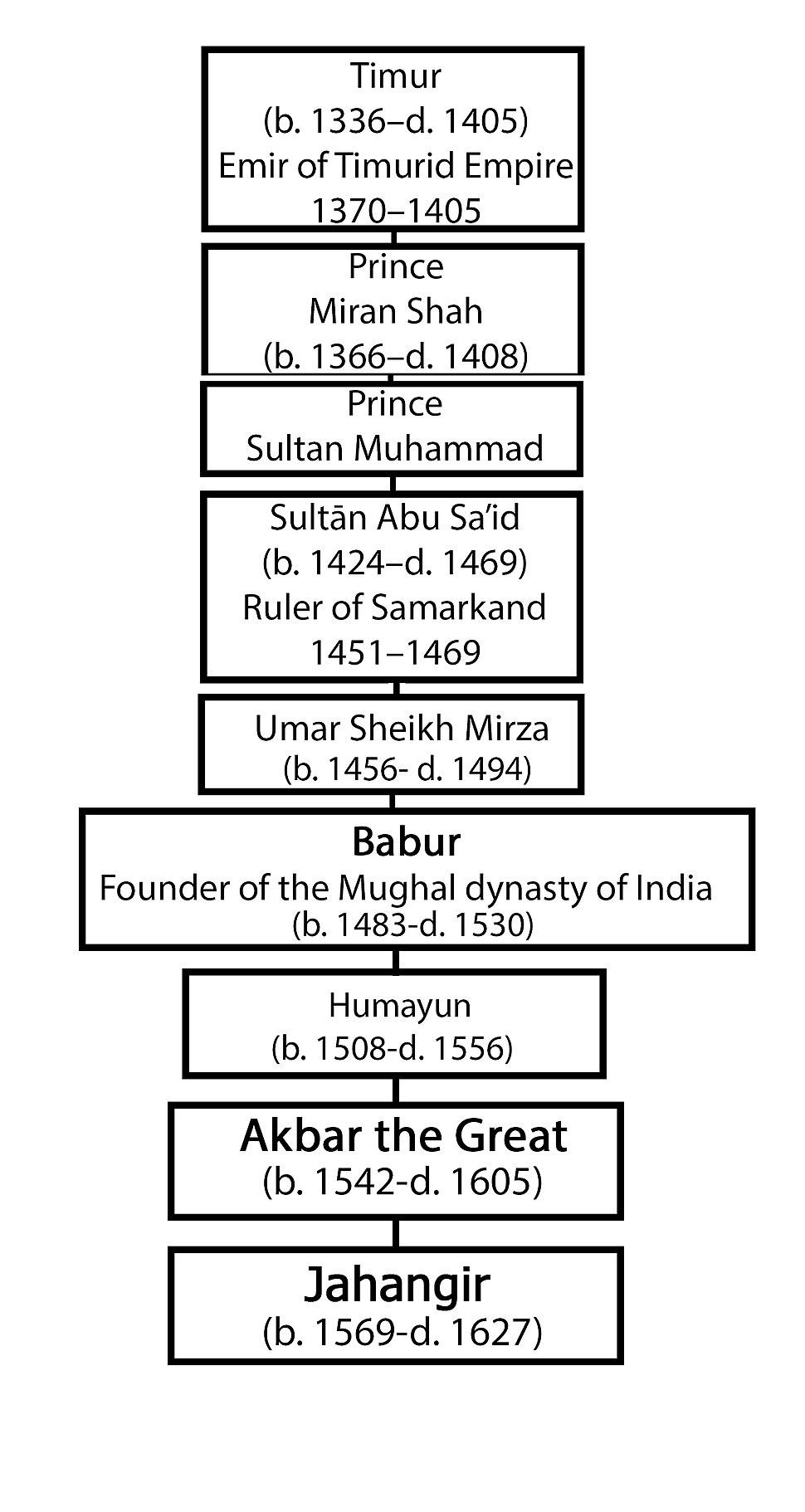 Jahangir's Genealogical Order