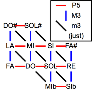 Five-limit tuning
