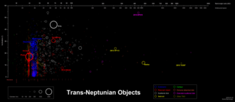 Resonant trans-Neptunian object - Distribution of trans-Neptunian objects. Objects occupying the stronger resonances are in red.