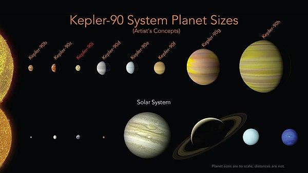 Kepler-90f - Wikipedia