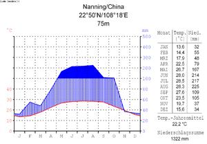 températures et précipitation à Nanning, capitale de la province