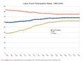 Labor force participation rates - 1960-2045.png