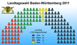 Landtag of Baden-Württemberg - Current Composition