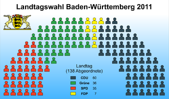Landtag of Baden-Württemberg - Current Composition