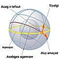 Langar-1024px-Equatorial coordinates.kab.jpg