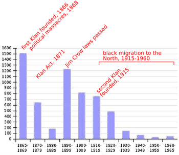 The reasons for the racial tensions in america in the 1920s