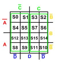 Campos de responsabilidade da variável C e sua negação respectivamente.