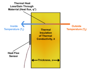 Heat flux - Diagram depicting heat flux through a thermal insulation material with thermal conductivity, k, and thickness, x. Heat flux can be directly measured using a single heat flux sensor located on either surface or embedded within the material. Using this method, knowing the values of k and x of the material are not required.