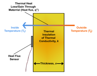 Heat flux - Wikipedia