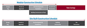 Modular building - Simultaneous site development and building construction at the plant reduces schedule by 30% to 50%