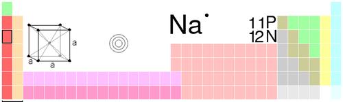 mikä on natriumin järjestysluku